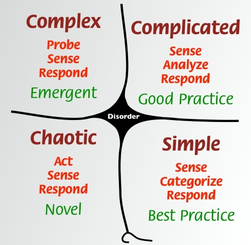 By Snowden - File:Cynefin framework Feb 2011.jpeg, CC BY 3.0, https://commons.wikimedia.org/w/index.php?curid=53504988