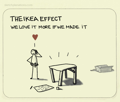 Ikea effect. Source: sketchplanations.com